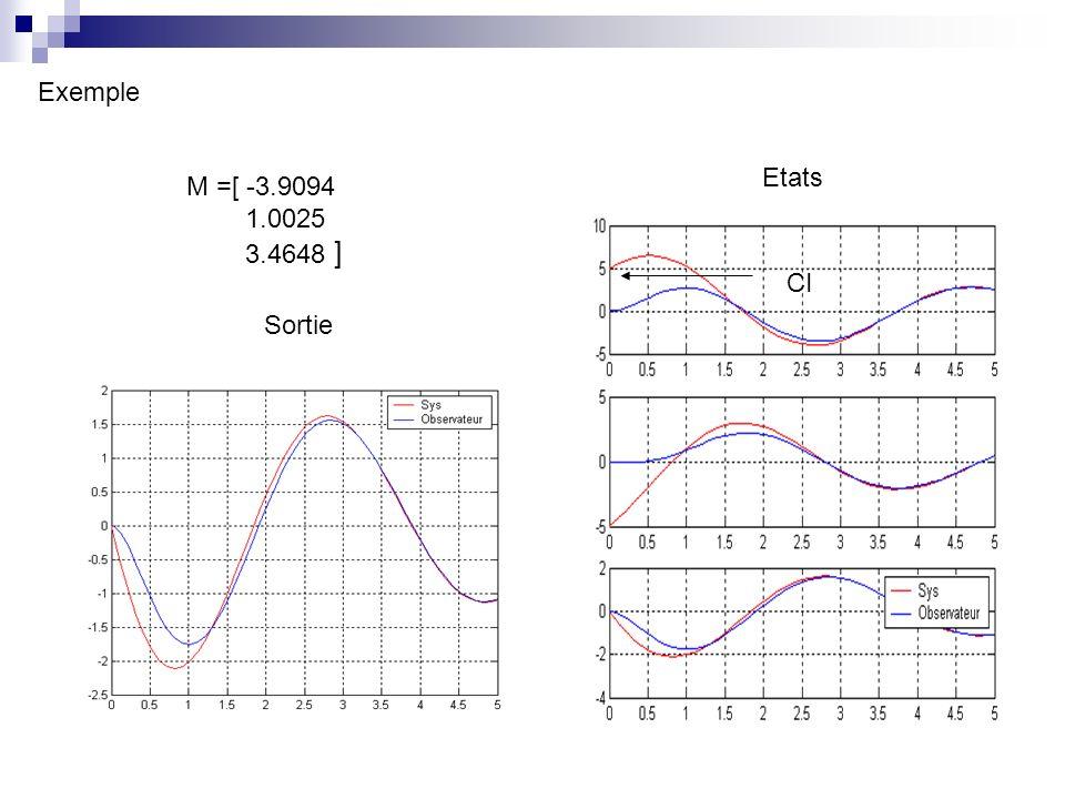 Exemple Etats M =[ -3.9094 1.0025 3.4648 ] CI Sortie